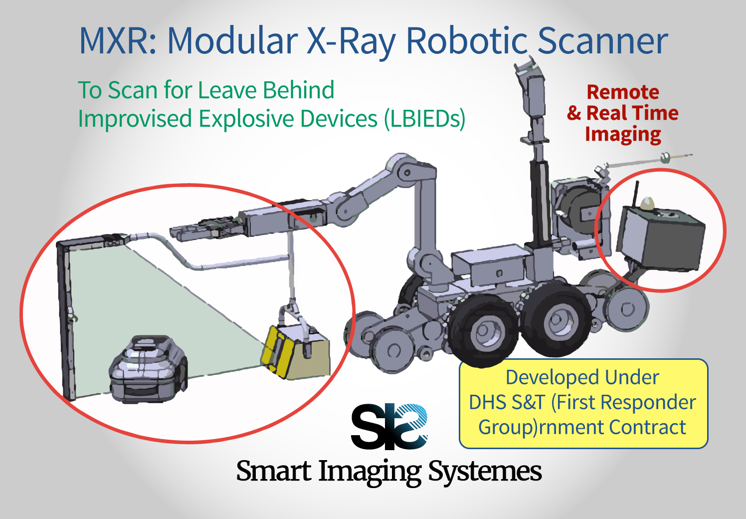 MXR: Modular X-Ray Robotic Scanner